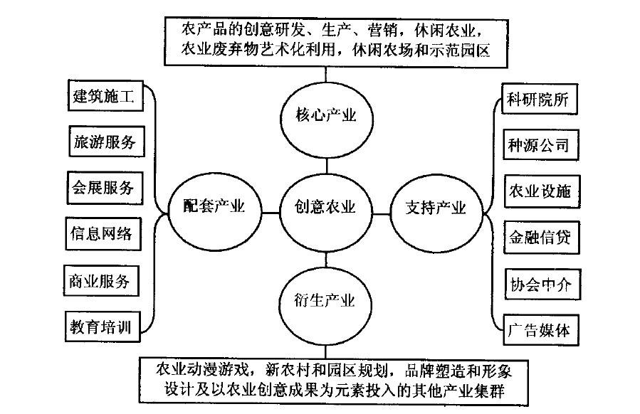 图1创意农业全景产业链体系框架图